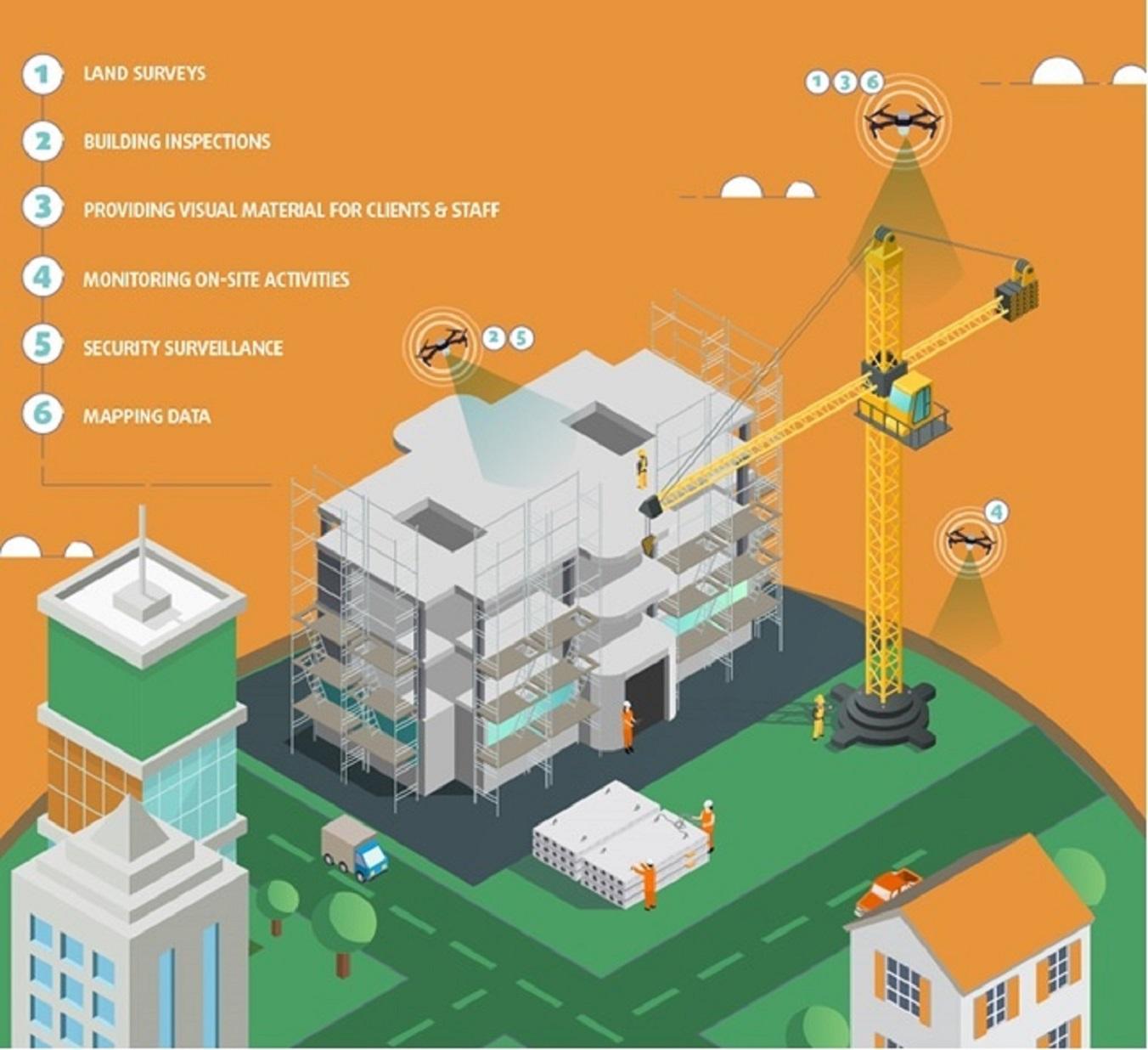 Tendências na área da construção civil - Drones